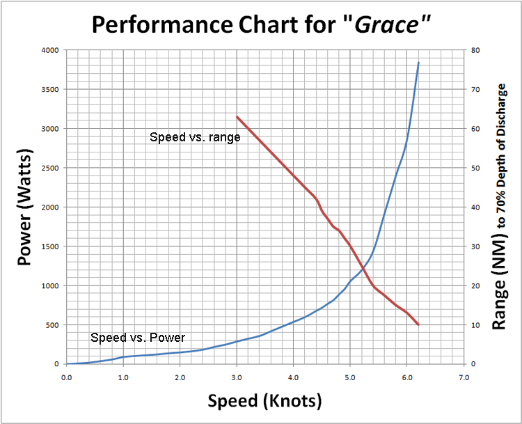 Electric Launch performance chart